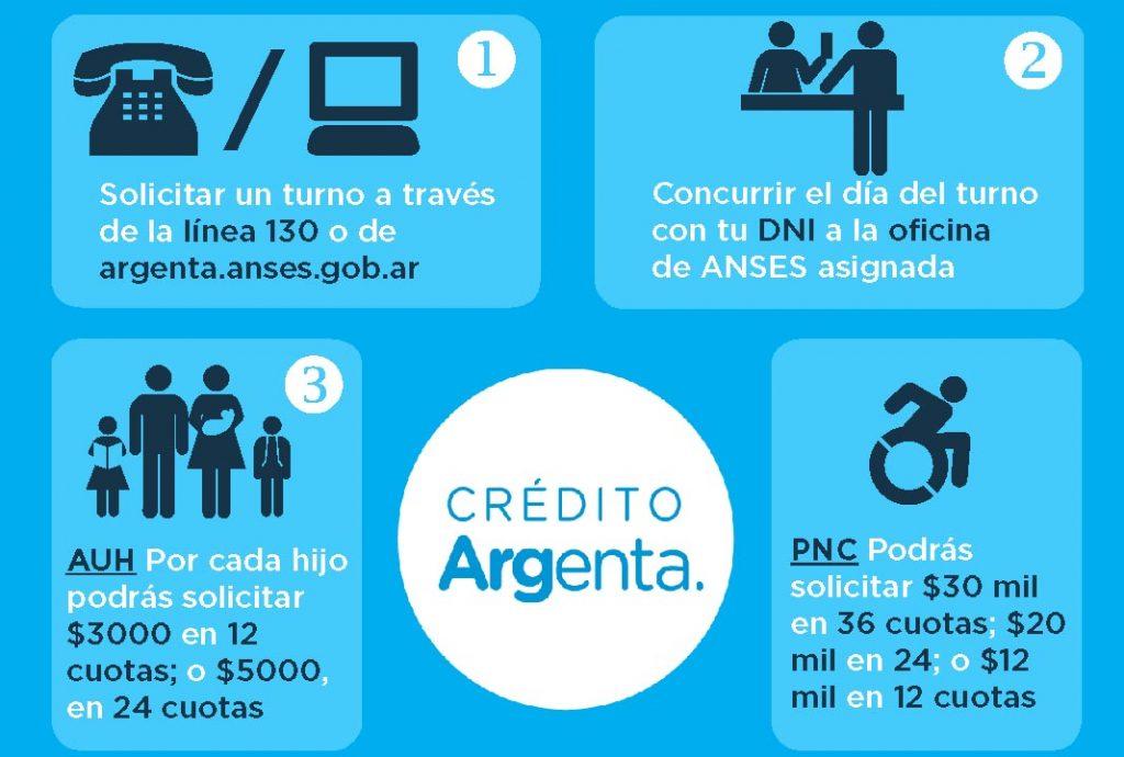 Aumento Asignación: Aumenta la cuota del Préstamo Argenta